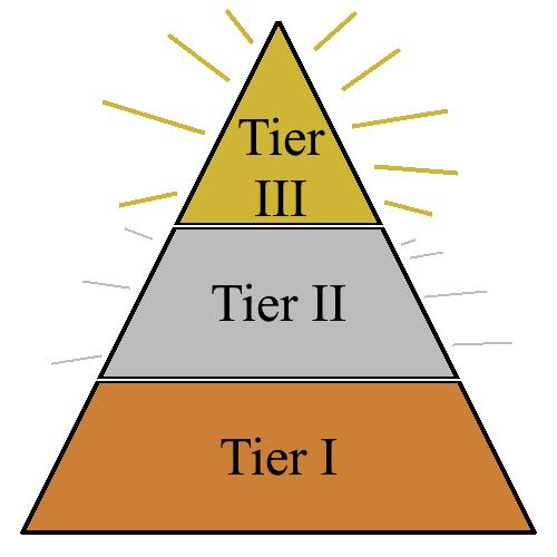Chekhov's Gun Tier Pyramid